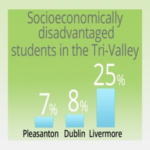 Socioeconomic disparity
