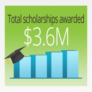Total scholarships