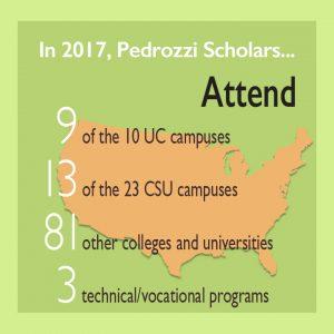 schools attending